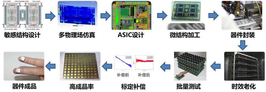 微元时代掌握惯性MEMS传感器全技术链,自主可控