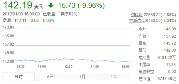 苹果销量大跌显现多米诺效应,VCSEL厂商股价纷纷跳水