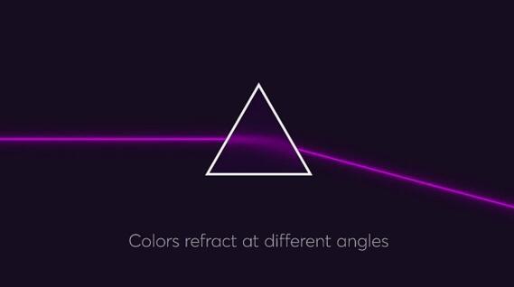 不同颜色或波长的光会有不同的折射角度