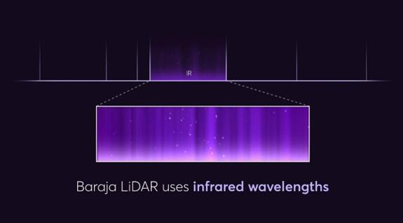 Baraja激光雷达采用红外波段的光