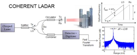 FMCW激光雷达概念图