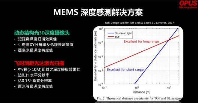 Opus对结构光和ToF深度感测方案的分析