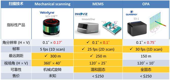 不同技术路线激光雷达性能对比