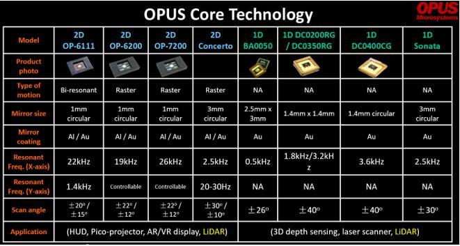 Opus提供的核心MEMS扫描芯片