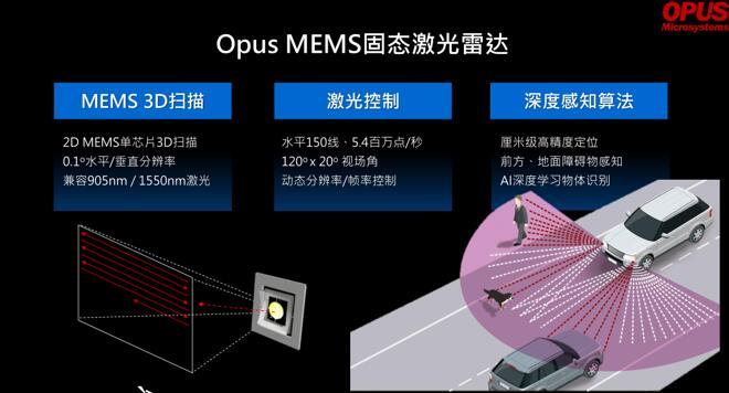 Opus MEMS激光雷达优势