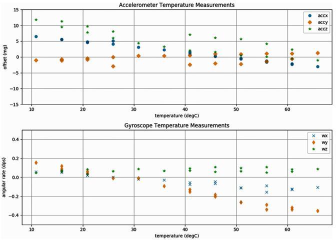 BMI088随温度漂移的典型值