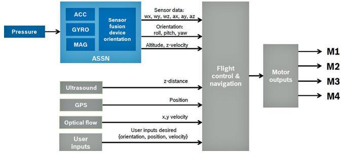 BMF055(ASSN)在无人机中AHRS应用