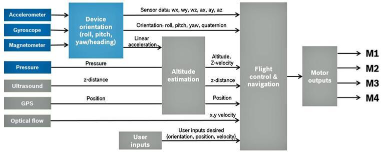 消费级无人机的信号处理示意图