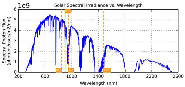 上图为地面太阳光子通量与波长的关系曲线,在850 nm波长处的太阳光比传统激光雷达系统的工作波长905 nm、940nm、1550 nm分别高约2倍、10倍和3倍