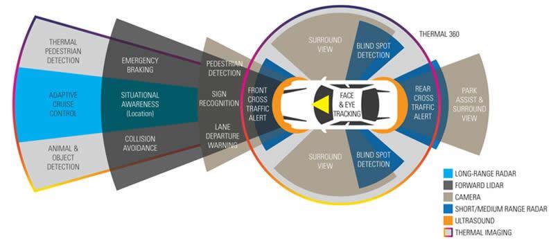 应用在ADAS和AV平台的传感器系统