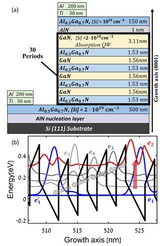 以色列理工学院研发出硅基铝镓氮中红外量子级联探测器