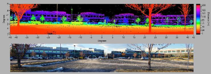 上图为单颗Digital Coherent LiDAR传感器全速扫描获得的原始激光雷达成像