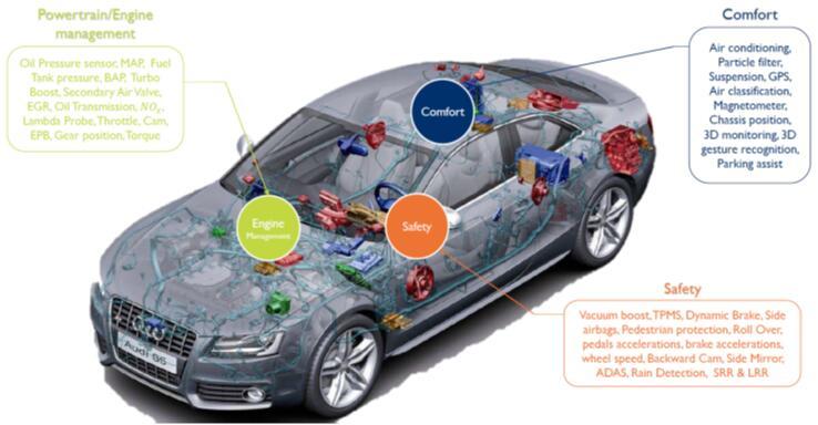 汽车传感器三大类:安全、引擎管理和舒适应用
