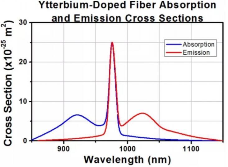 掺镱光纤吸收与激射光谱