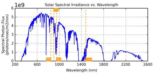 地面太阳光子通量与波长的关系曲线,在850 nm波长处的太阳光比传统激光雷达系统的工作波长905 nm、940nm、1550 nm分别高约2倍、10倍和3倍