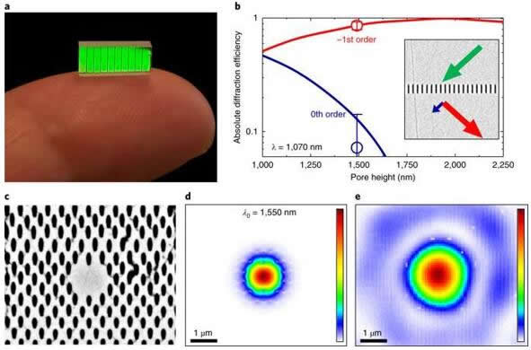 YAG(钇铝石榴石)晶体中的亚波长衍射光栅和MOW(微结构光波导)