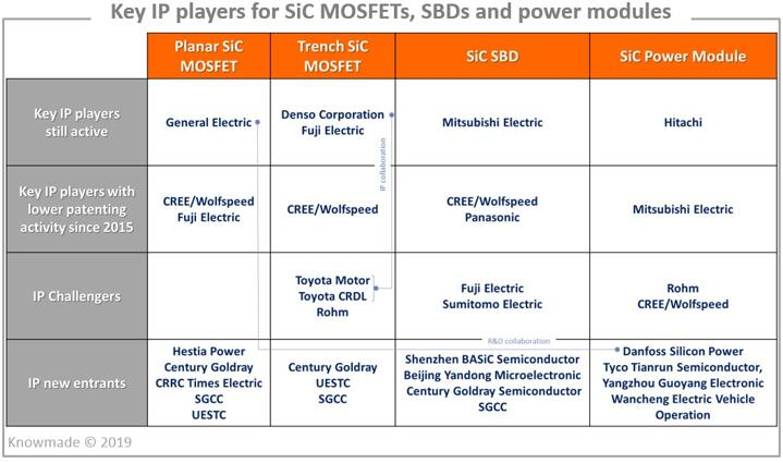 SiC MOSFET、SBD和功率模块专利主要申请人