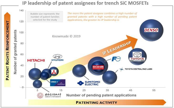 沟槽式SiC MOSFET主要专利申请人的领导地位