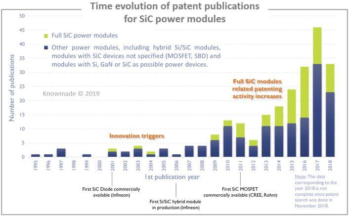 SiC功率模块专利公开趋势