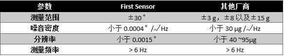 First Sensor的MEMS惯性传感器性能数据