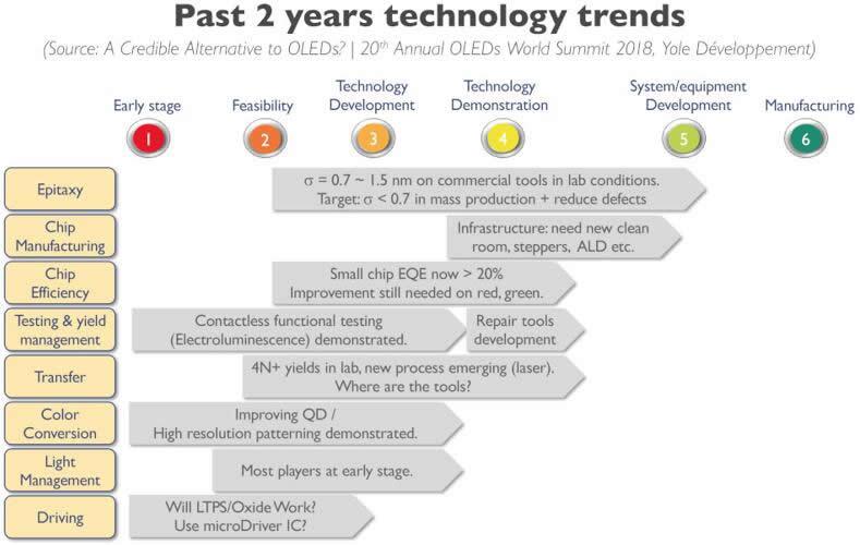 过去2年的MicroLED技术趋势