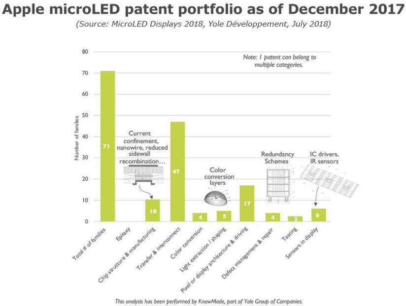 苹果公司MicroLED专利组合分析(专利数据截止2017年12月)