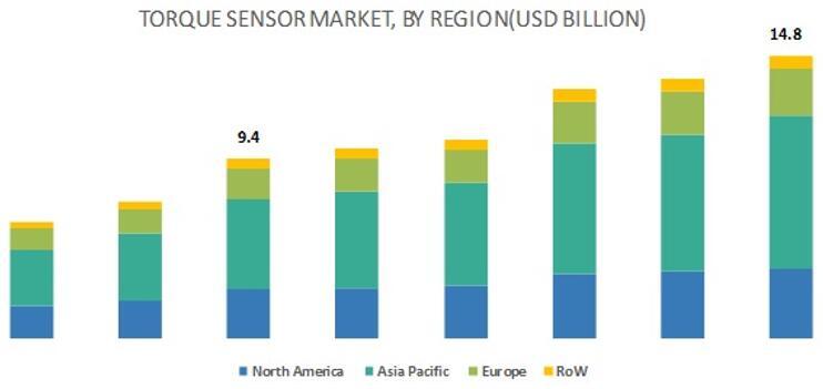 全球扭矩传感器市场按地区细分