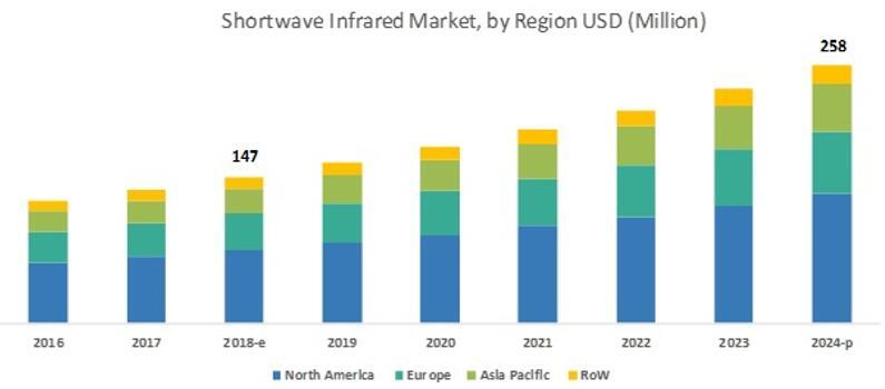 2016年至2024年全球短波红外(SWIR)市场按地区细分(单位:$Million)