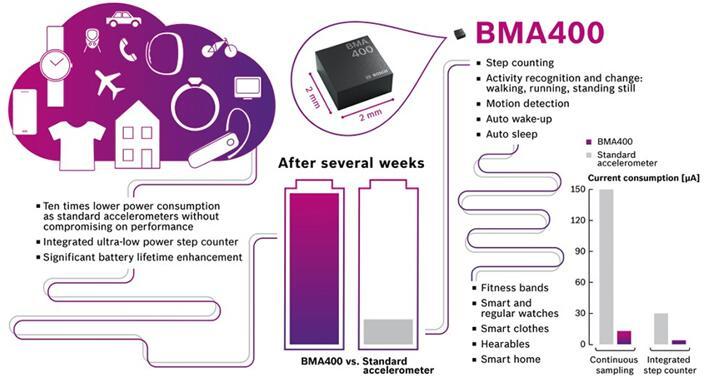 BMA400应用场景及优势示意图