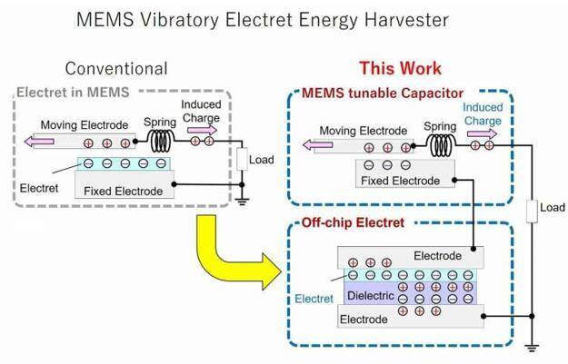 日本科学家研发新型MEMS能量收集器,可充分利用环境能源