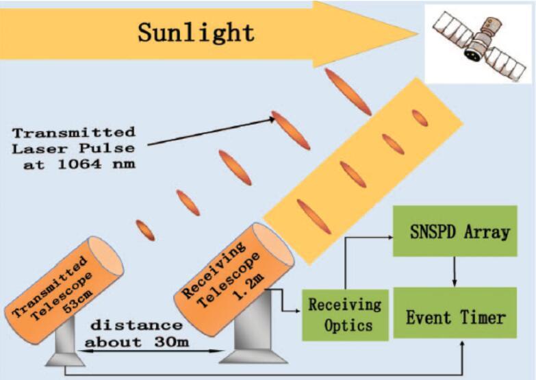 激光测距和光曲线测量实验装置示意图