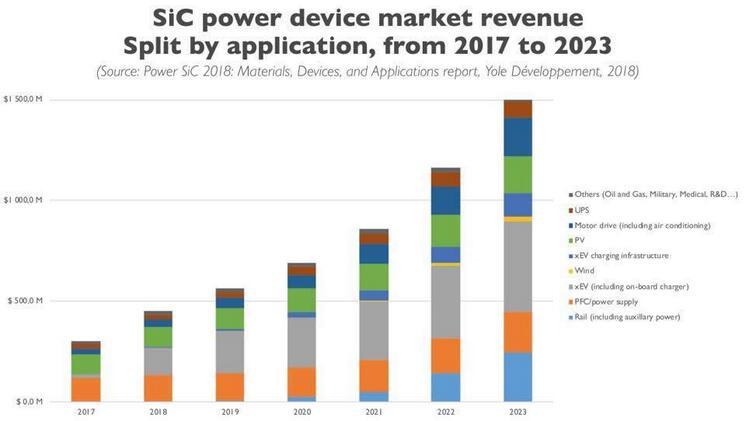 2017~2023年SiC功率器件市场规模
