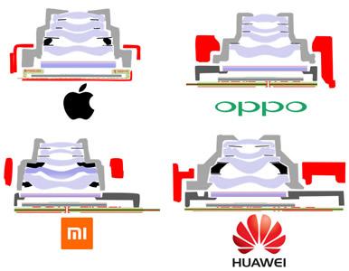 四家厂商(苹果、OPPO、小米和华为)3D摄像头对比分析