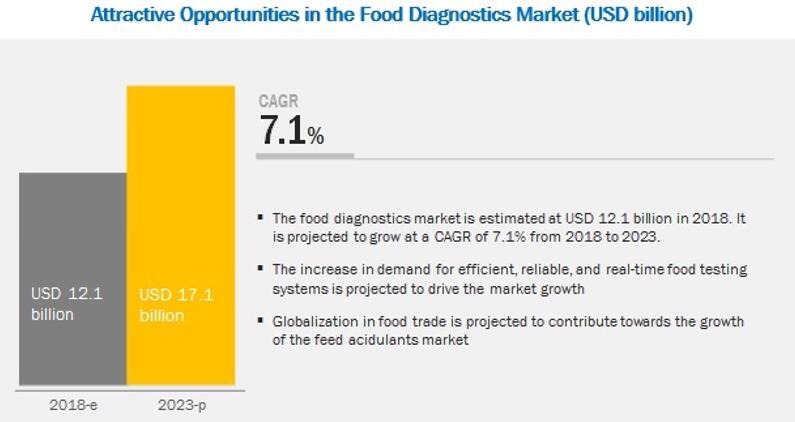 食品诊断市场的主要机遇