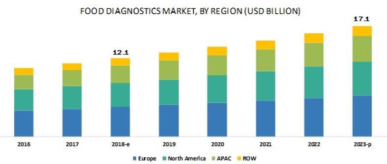 2016~2023年食品诊断市场规模按地区细分
