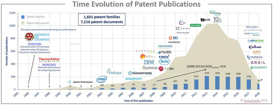纳米孔测序全球专利申请趋势