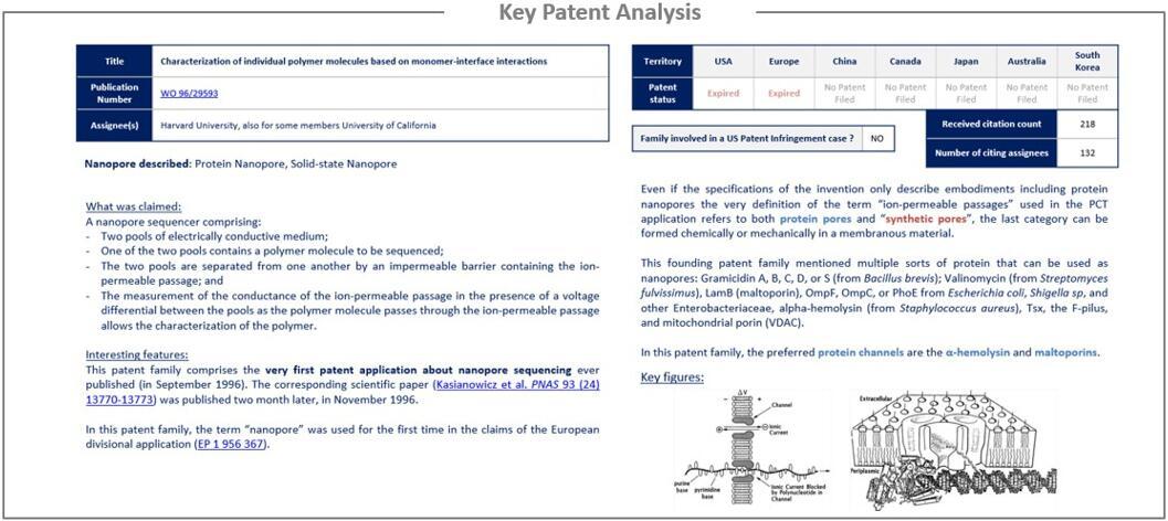 纳米孔测序核心专利分析