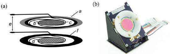 展示了这款MEMS传感反射镜系统的示意图(a)和所制造的传感器原型照片(b)