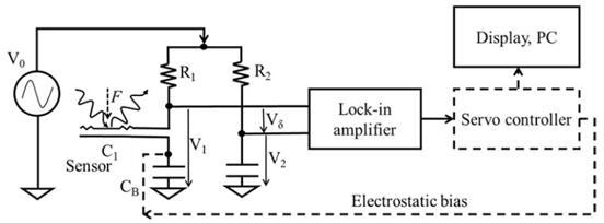 简化框图展示了施加到可变电容器C1的光学力