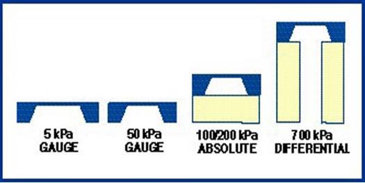 为了满足汽车市场所需的广泛应用,传感器制造商必须能够提供多种传感器元件结构,以分别测量绝对压力、表压或差压的压力范围
