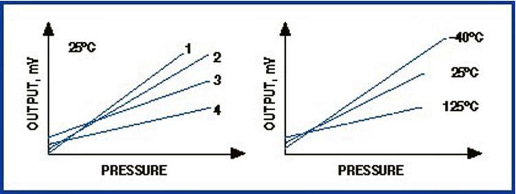 批量处理的硅微加工压阻式传感器元件在圆片与圆片之间、批次与批次之间呈现出器件间的差异