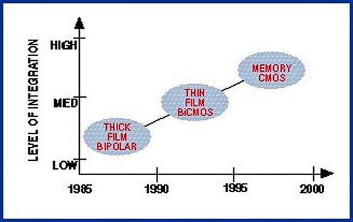 更高级别的传感器集成和校准技术与IC工艺技术的发展趋势同步