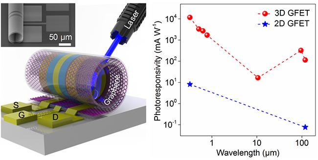 基于三维石墨烯场效应管的高性能光电传感器示意图
