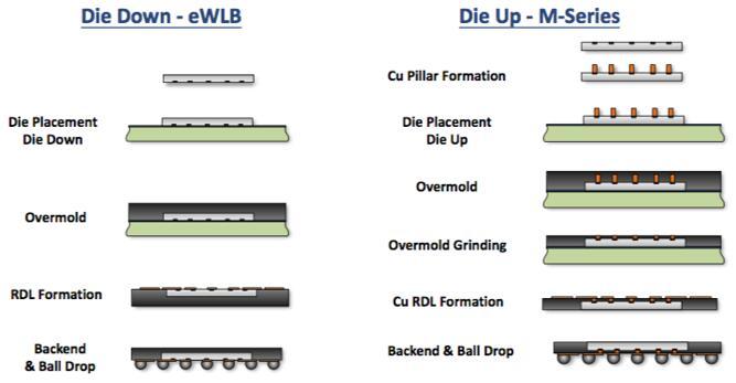 M系列扇出型封装与传统eWLB扇出型封装的对比