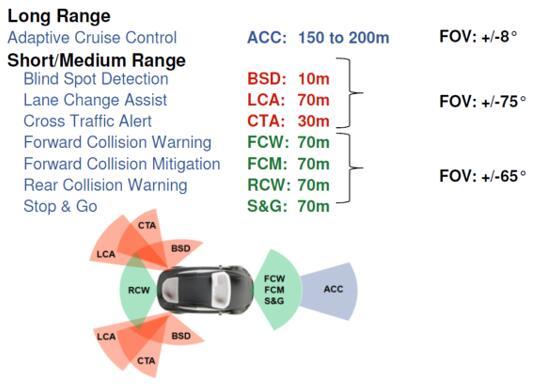 各种ADAS的不同范围、视场(FOV)和功能