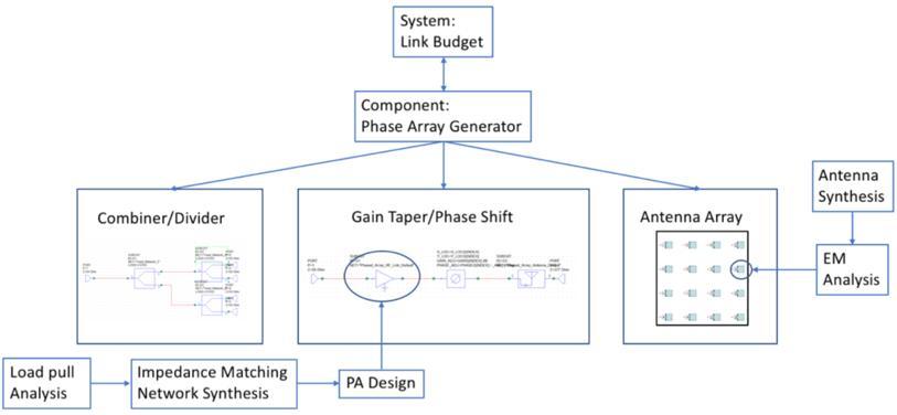 VSS相控阵生成向导根据用户的输入信息生成天线阵列、幅度/相移单元以及组合器/分配器系统级网络