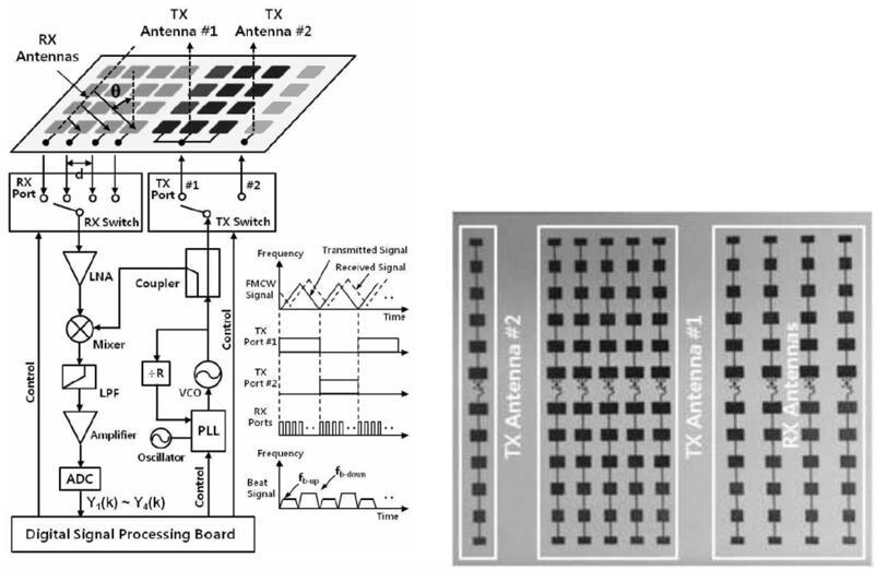 由多频段、多范围的FMCW数字波束形成的ACC雷达,其利用了六个独立的SFPA