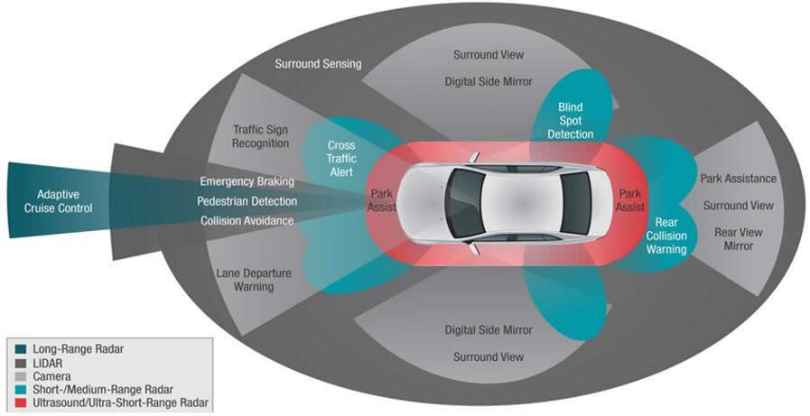 毫米波雷达、激光雷达和摄像头为汽车自动驾驶实现360度的环境感知