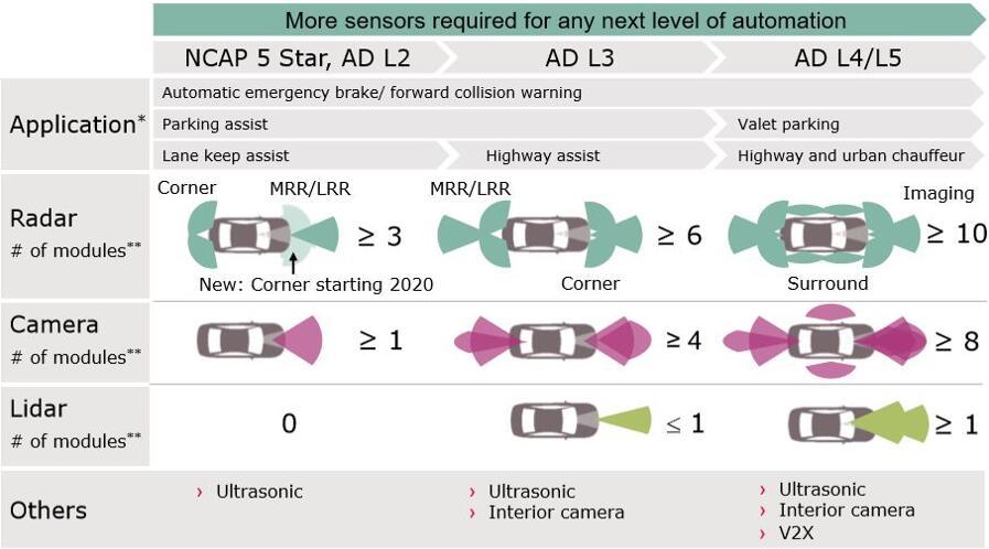 自动驾驶发展进程驱动传感器需求增加