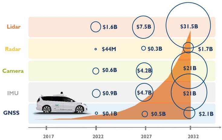 自动驾驶汽车集成的传感器市场预测